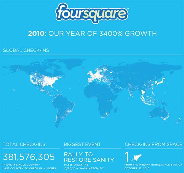 FourSquare grows by 3400% in 2010